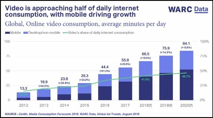image-$30bn-advertiser-spend-likely-on-video-advertising-WARC-Data-MediaBrief