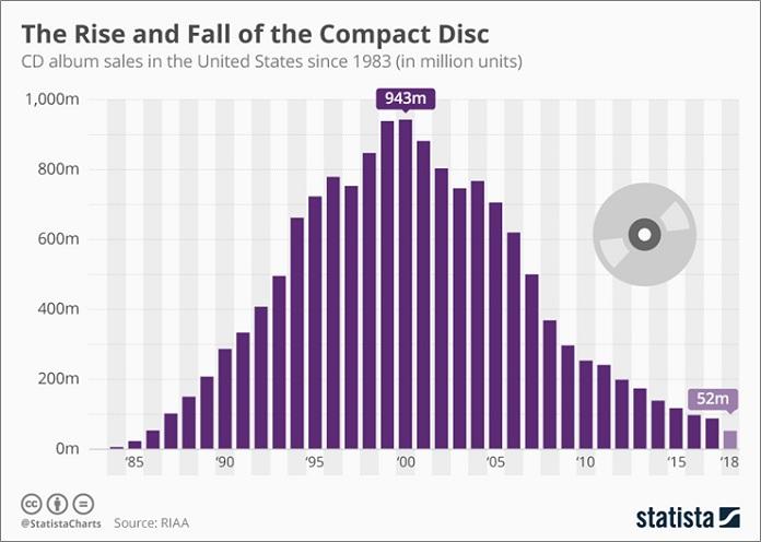 image-CD Sales in the US down 95%--mediabrief-2