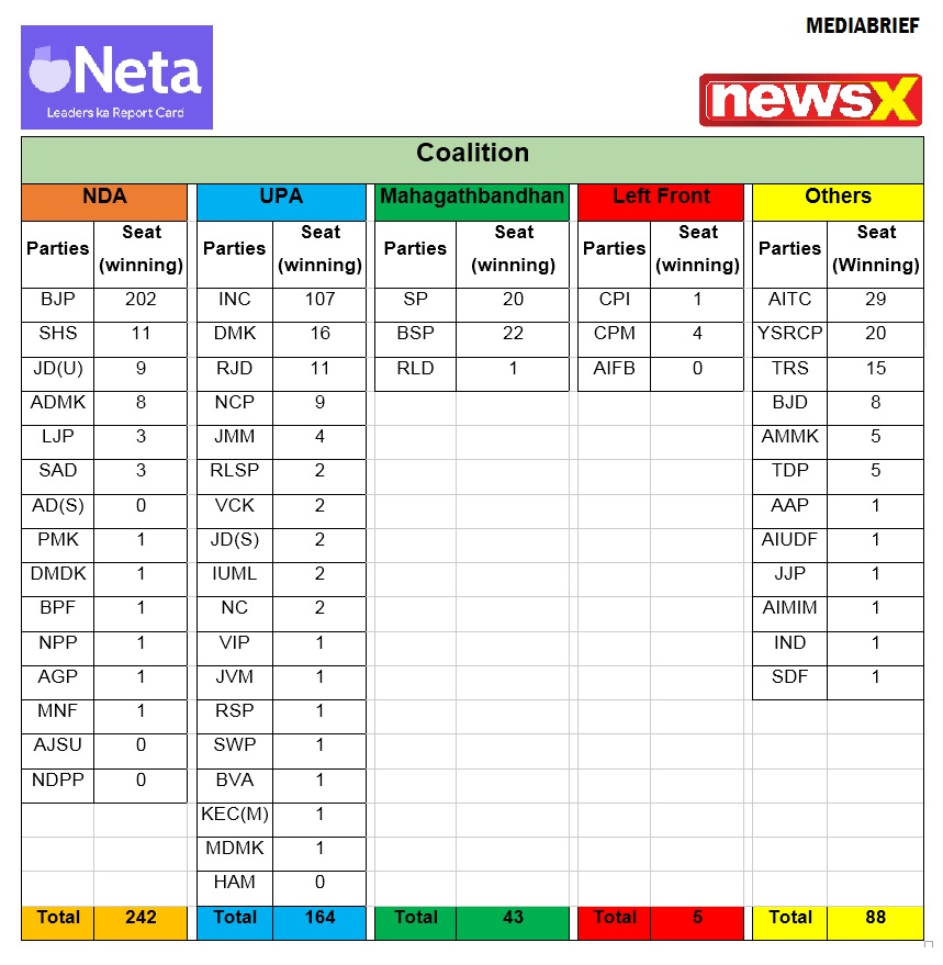 image-NEWSX-EXIT-POLL-general-elections-2019-mediabrief