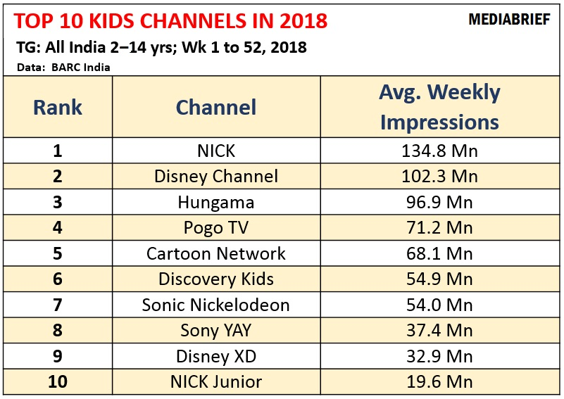 image-Top-10-KIDS-TV-Channels in India-in-2019-MEDIABRIEF