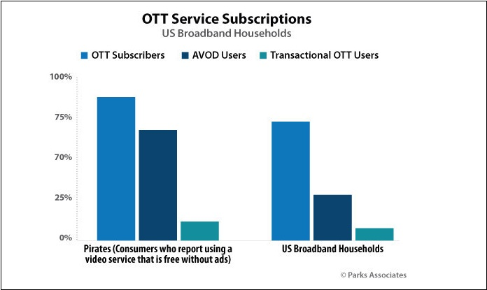 image-inpost-1-OTT- Pay TV companies to lose $9bn to piracy and account sharing in 2019 - $12bn in 2024 - MediaBrief