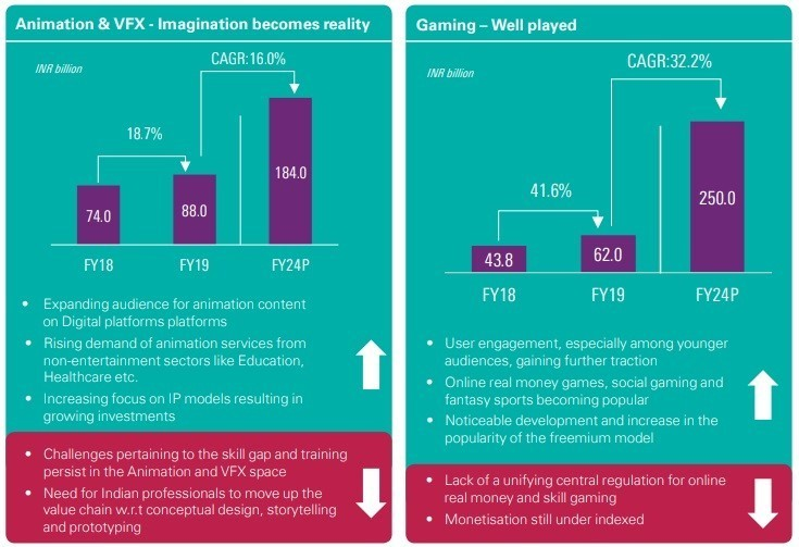 image-kpmg india media & entertainment report 2019 ANIMATION VFX AND GAMING mediabrief