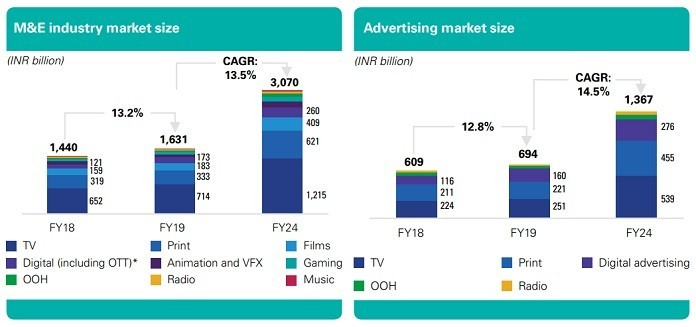 image-kpmg india media & entertainment report 2019 OVERVIEW mediabrief