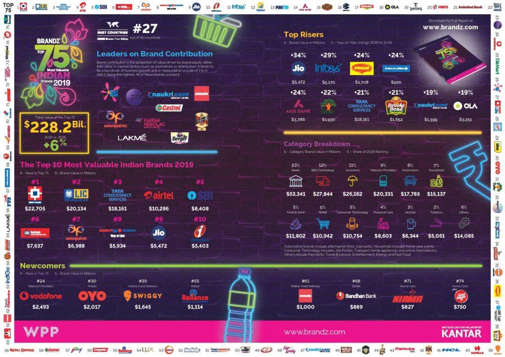 BrandZ_Indian_2019_infographic-MediaBrief-page-001
