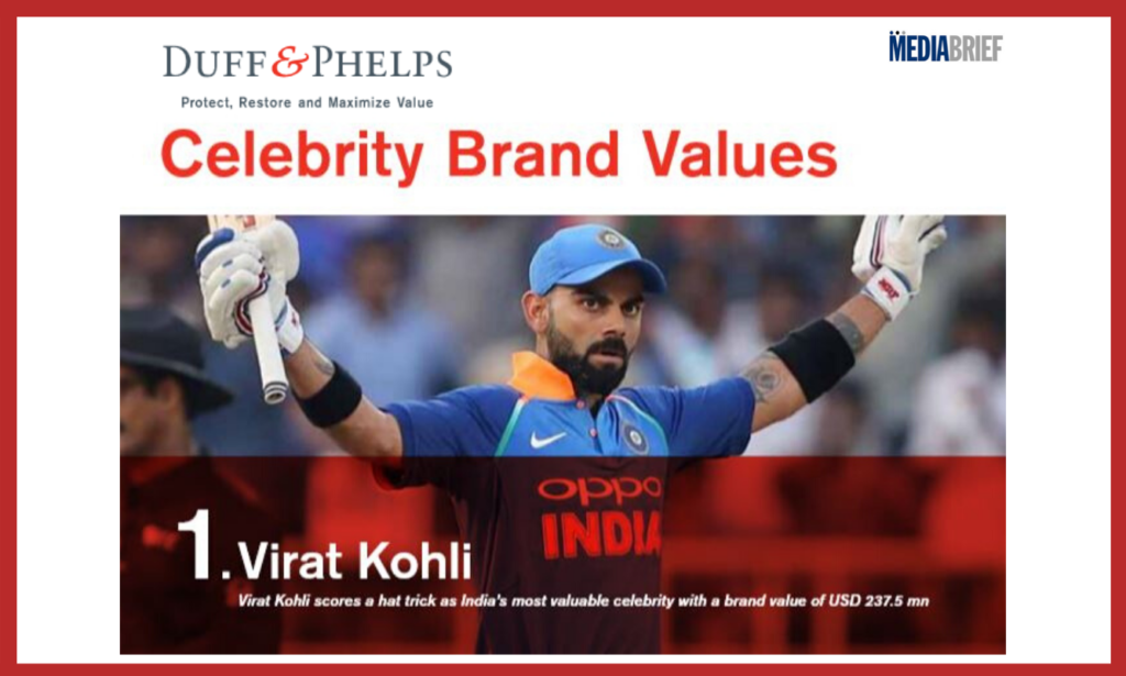 image-Virat Kohli India's most valuable celebrity, Duff & Phelps Celebrity Brand Valuation Study Mediabrief