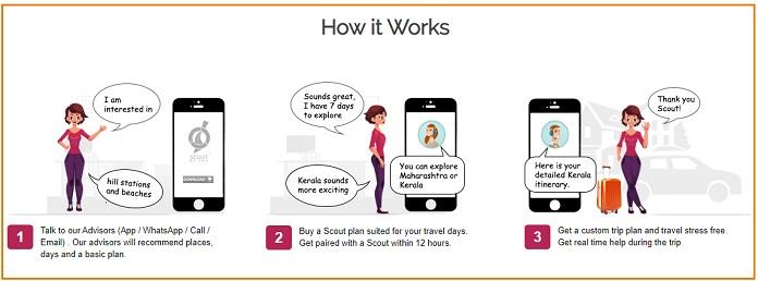 image-scoutmytrip-how-SMT-advice-works-mediabrief