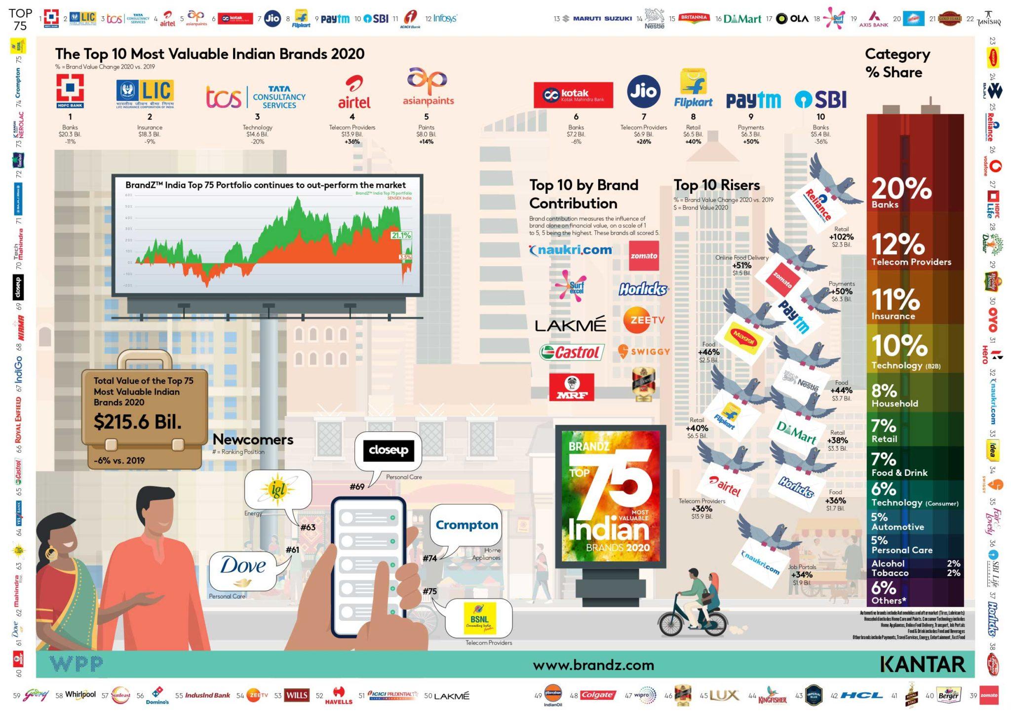 IMAGE-BrandZ_Top_Most_Valuable_75_Indian_Brands_Infographic-mediabrief-FOR-WEB-1-scaled.jpg