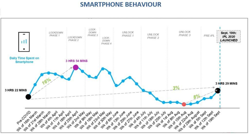 IMAGE-SMARTPHONE-BEHAVIOUR-OPENING-WEEK-OF-dream-11-ipl-2020-barc-nielsen-report-mediabrief.jpg