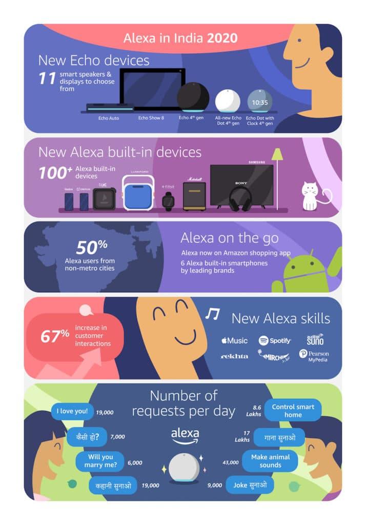 Alexa-in-India-2020-infographic-low-res.jpg