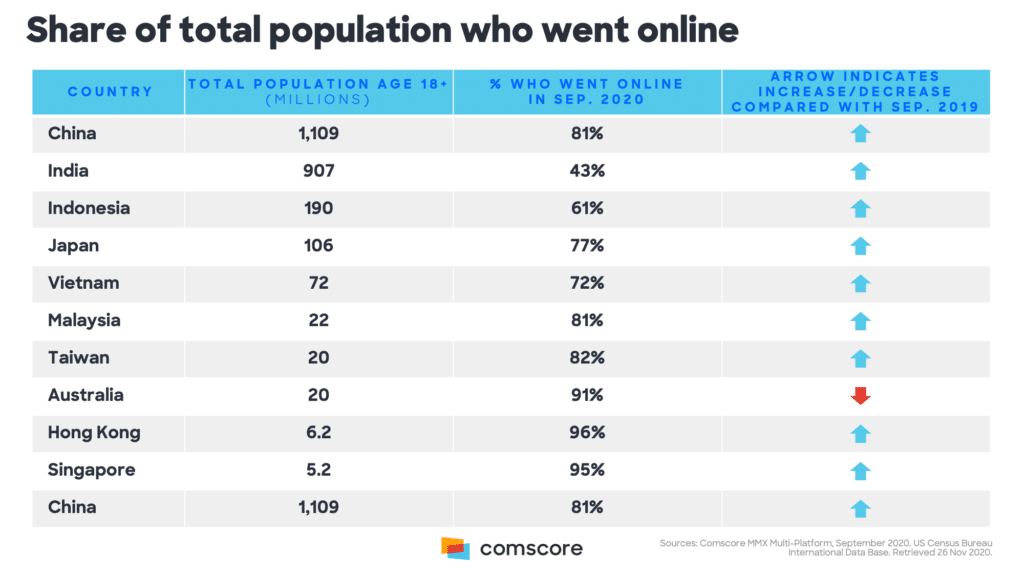 Image-Comscore-Asia-pacific-online-trends-mediabrief.png