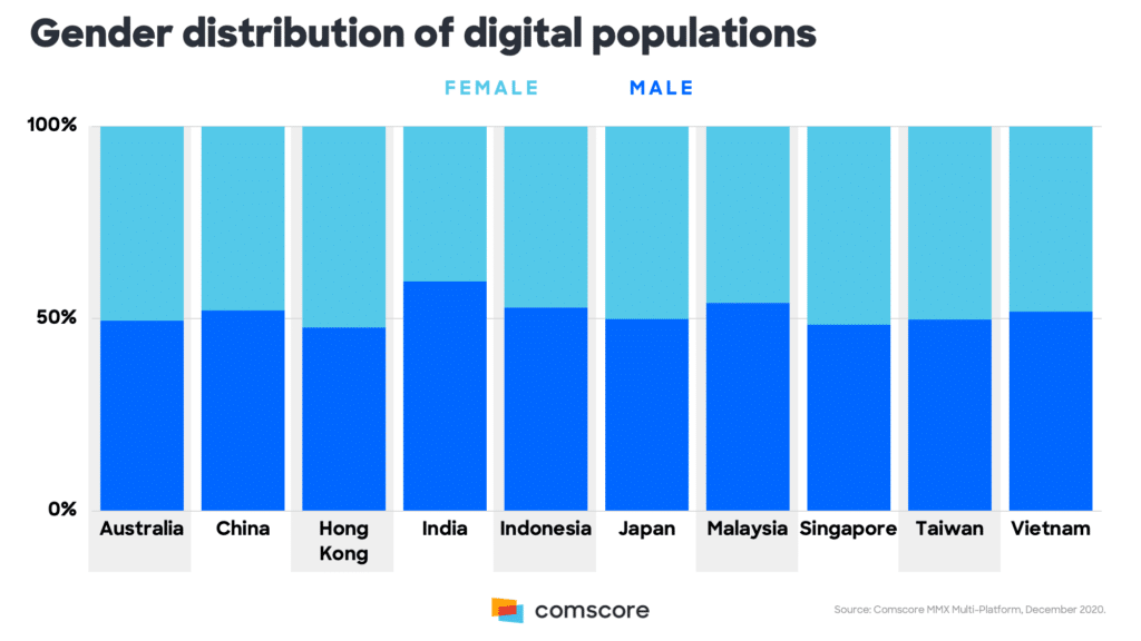 Image-Comscore-Asia-pacific-online-trends2-mediabrief.png