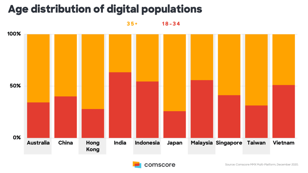 Image-Comscore-Asia-pacific-online-trends3-mediabrief.png