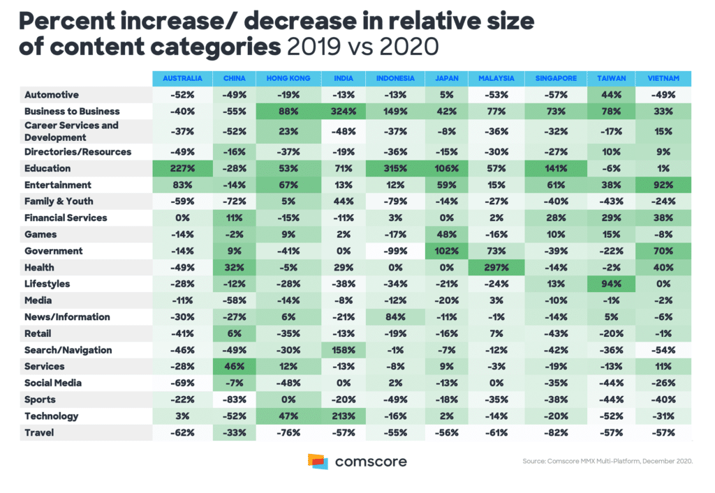 Image-Comscore-Asia-pacific-online-trends4-mediabrief.png