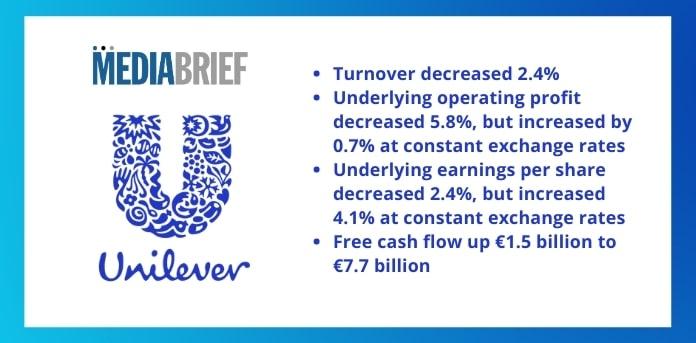 Image-Unilever-2020-results_-Turnover-decreased-2.4-MediaBrief.jpg