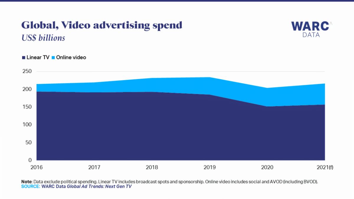 image-Global-Ad-Trends-Next-Gen-TV-mediabrief-1.png