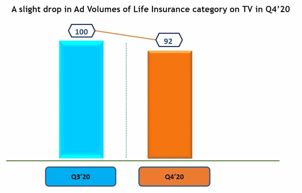 TAM-AdEx-–-Cross-Media-Report-for-Life-Insurance-–-Oct-to-Dec20-–-TAM-Media-Research-Pvt.-Ltd__page-0005-e1614658984218.jpg