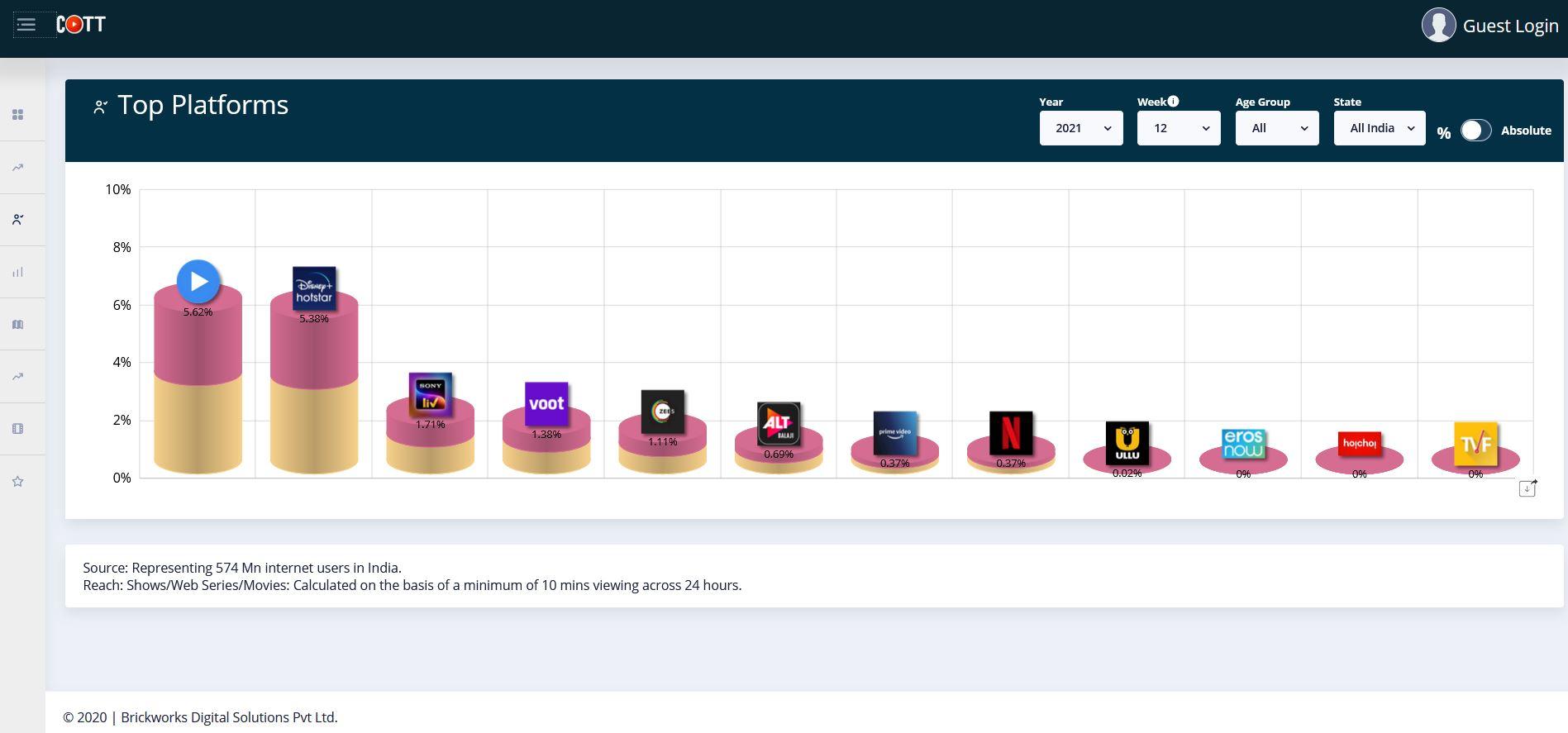 COTT-Week-12-Top-Platforms.jpg