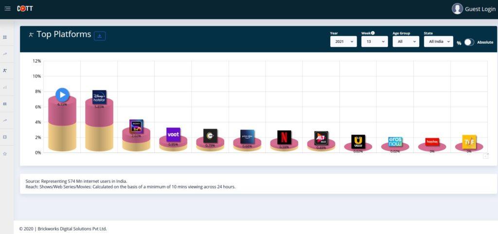 COTT-Week-13-Top-Platforms.jpg
