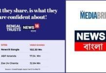 Image-News18-Bangla-registers-8.95-mn-unique-visitors-Feb21_-MediaBrief.jpg