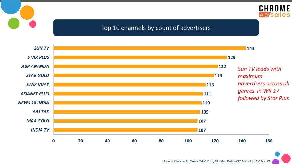 Chrome Ad Sales Wk 17