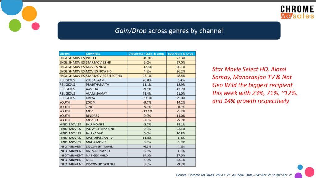 Chrome Ad Sales Wk 17: