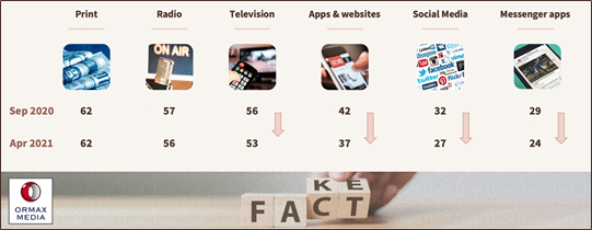 image-Ormax-Media-Fact-or-Fake-Report-mediabrief-2.png