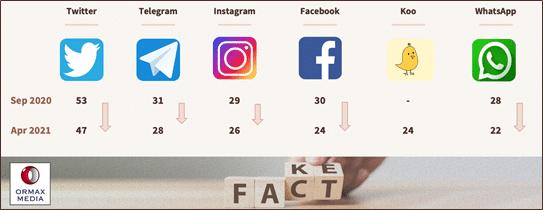 image-Ormax-Media-Fact-or-Fake-Report-mediabrief-3.png