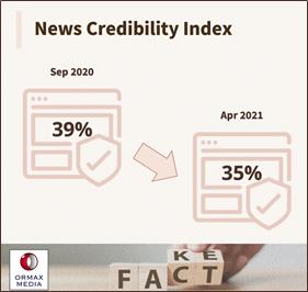 image-Ormax-Media-Fact-or-Fake-Report-mediabrief.png