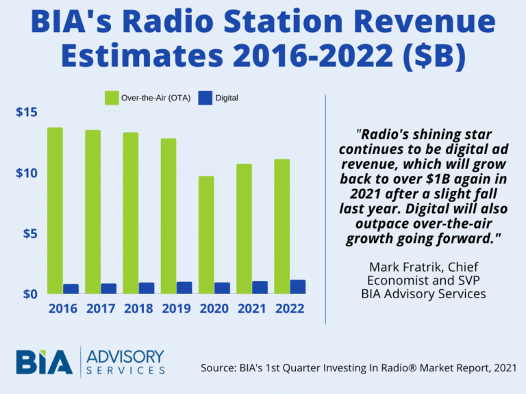 image-Radio-Revenues-2020-BIA-Advisory-Services-2-mediabrief.png