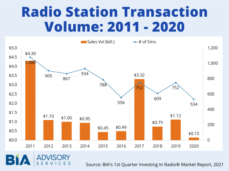 image-Radio-Revenues-2020-BIA-Advisory-Services-mediabrief.png