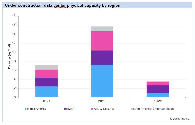 image-omdia-data-centres-increase-capacity-mediabrief1.jpg